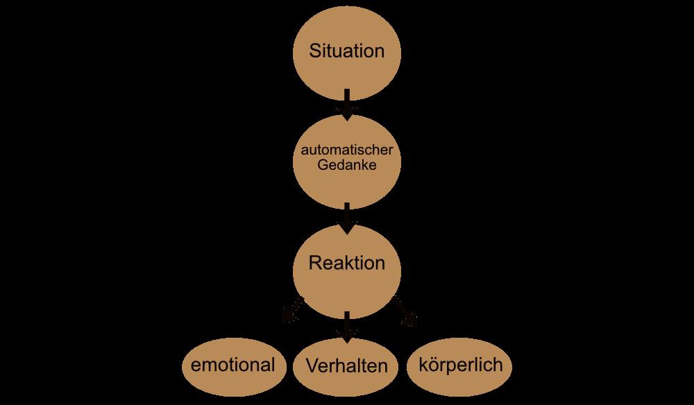 das-kognitive-modell